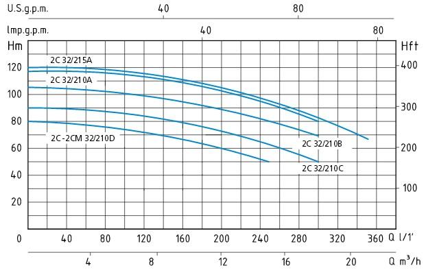 График с напорными характеристиками насосов серии 2C32 и 2CM32