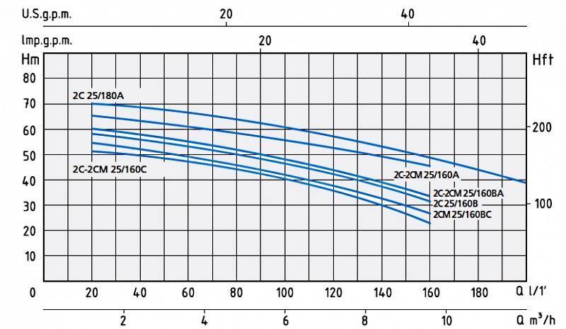 График с напорными характеристиками насосов серии 2C и 2CM