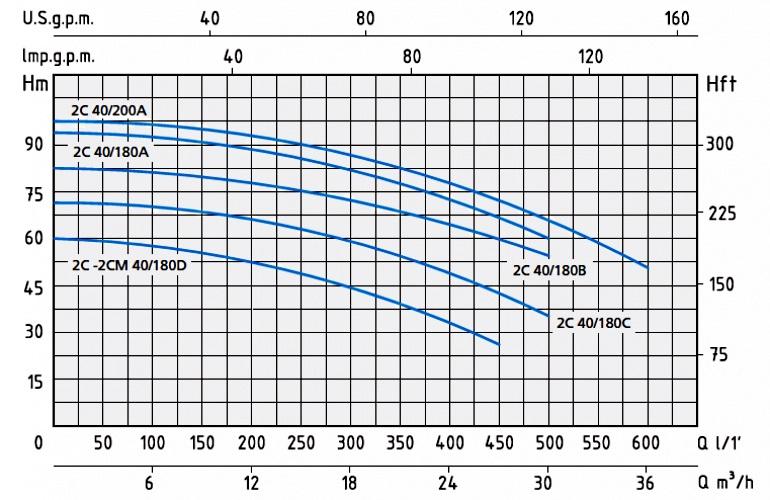 График с напорными характеристиками насосов серии 2C40 и 2CM40