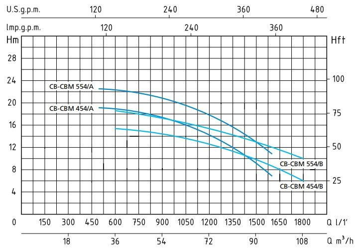 График напорных характеристик насосов CB