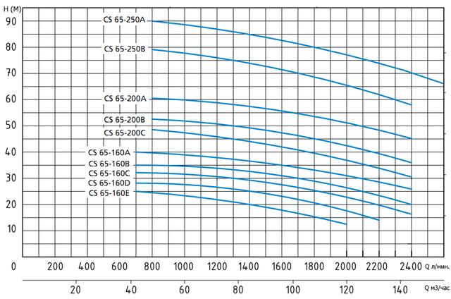 График с напорными характеристиками насосов серии CS