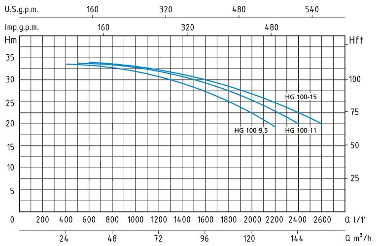 График с напорными характеристиками насосов серии HG