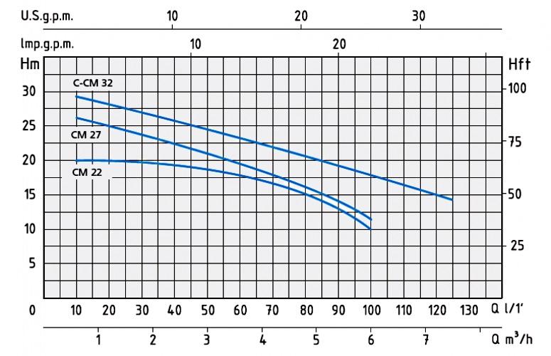 График с напорными характеристиками насосов серии C и CM.
