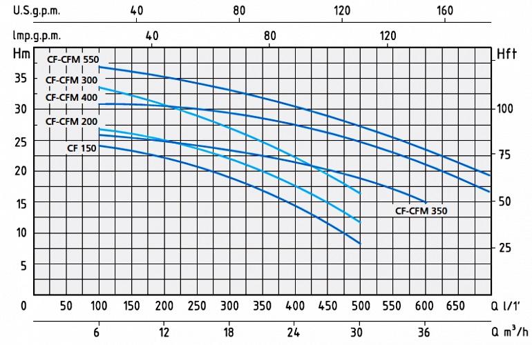 Напорные характеристики насосов серии CF и CFM