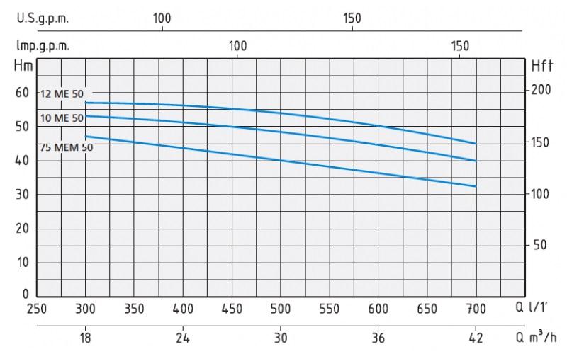 График с напорными характеристиками насосов серии ME