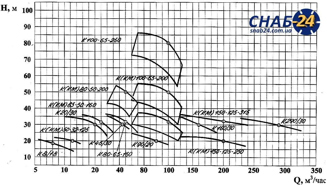 Напорные характеристики насосов К и КМ