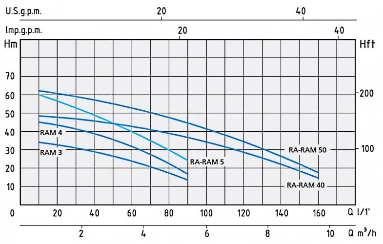 Напорные характеристики насосов RAM