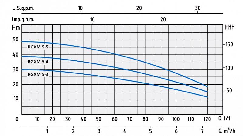 Напорные характеристики насосов RSXM