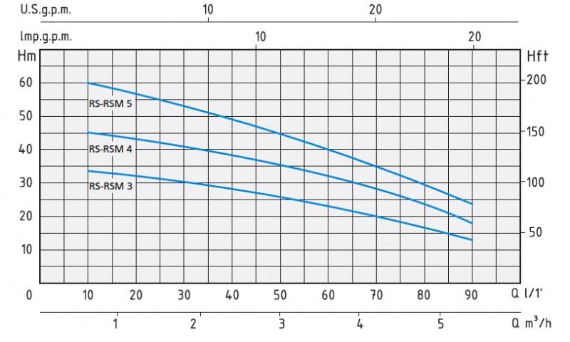Напорные характеристики насосов RSM