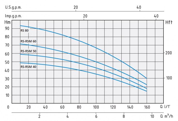 Напорные характеристики насосов RSM 40