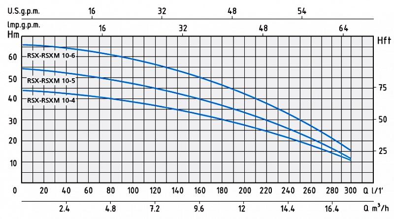 Напорные характеристики насосов RSX