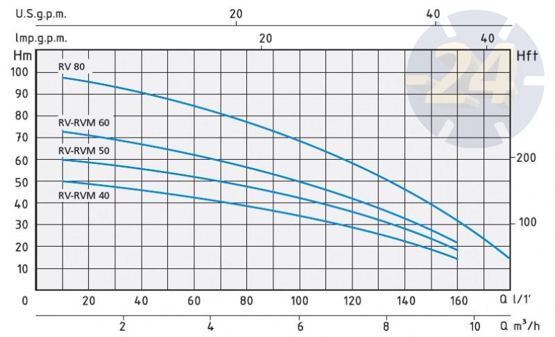 Напорные характеристики Speroni RV 40