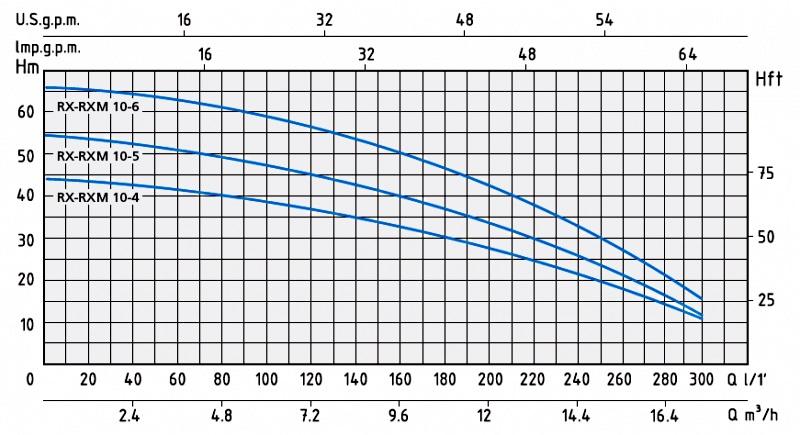 Напорные характеристики многоступенчатых насосов серии RX 10