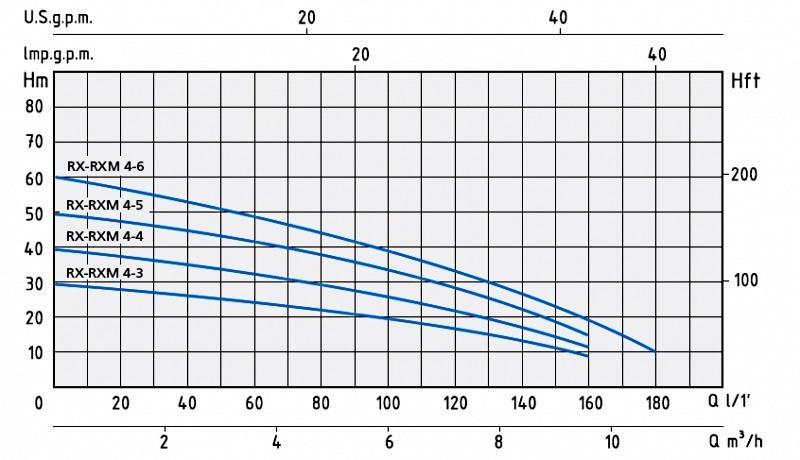 Напорные характеристики многоступенчатых насосов серии RX