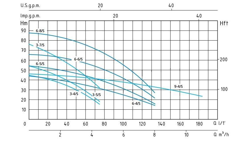 Напорные характеристики насосов серии SCMX