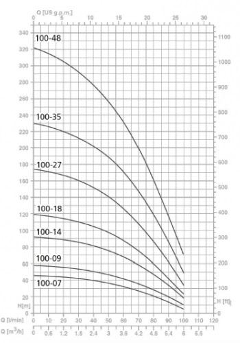 Напорные характеристики насосов серии SPM 100