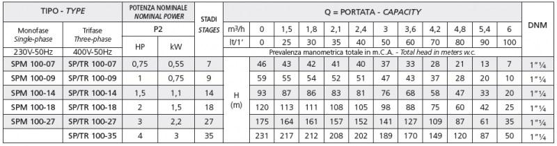 Модельный ряд насосов серии SPM 100
