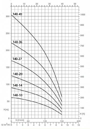 Напорные характеристики насосов серии SPT 140