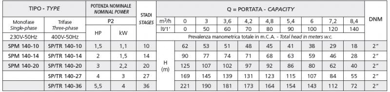Модельный ряд насосов серии SPM 140