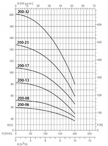 Напорные характеристики насосов серии SPT 200