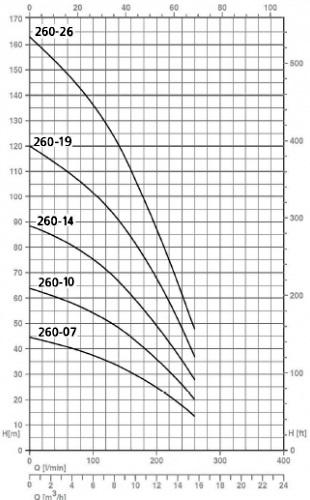 Напорные характеристики насосов серии SPT 260