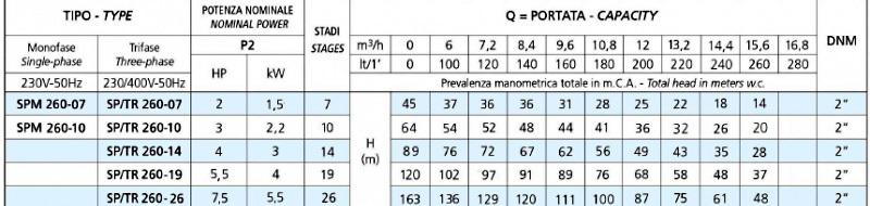 Модельный ряд насосов серии SPT 260