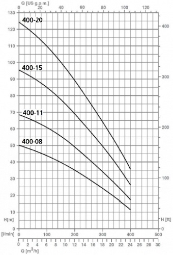Напорные характеристики насосов серии SPT 400