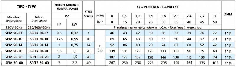 Модельный ряд насосов серии SPM