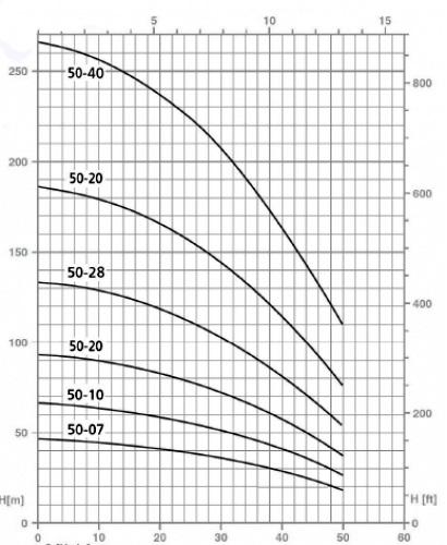 Напорные характеристики насосов серии SPM