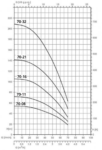Напорные характеристики насосов серии SPM 70