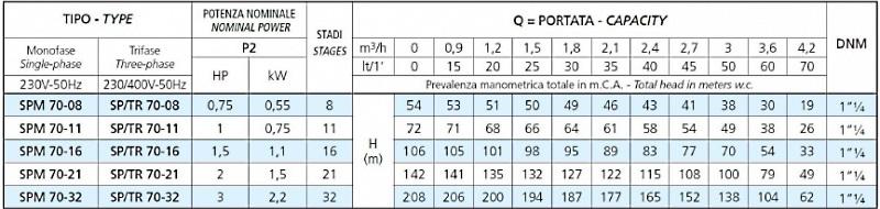 Модельный ряд насосов серии SPM 70