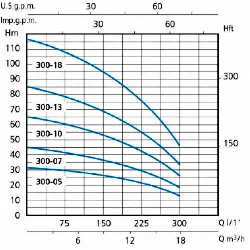 Напорные характеристики насосов серии SXT 300