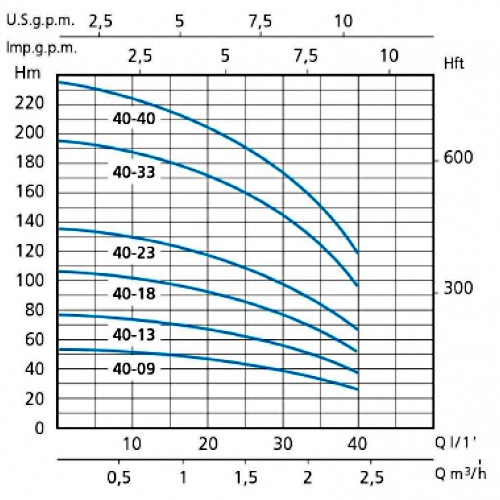 Напорные характеристики насосов серии SXT 40