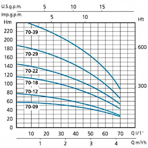 Напорные характеристики насосов серии SXM 70