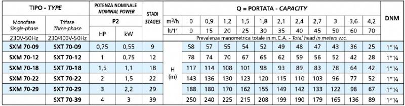 Модельный ряд насосов серии SXM 70