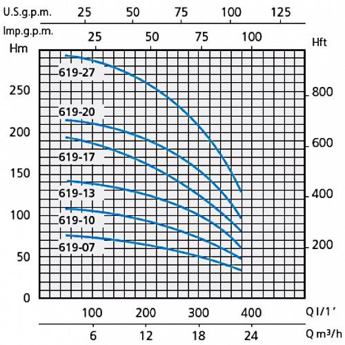 Напорные характеристики насосов серии SXT 619