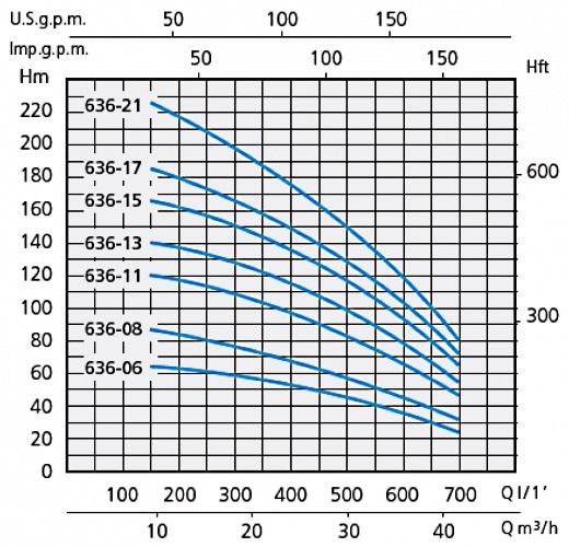 Напорные характеристики насосов серии SXT 636