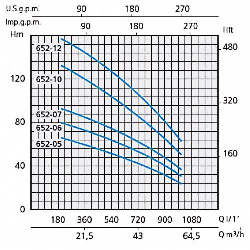 Напорные характеристики насосов серии SXT 652