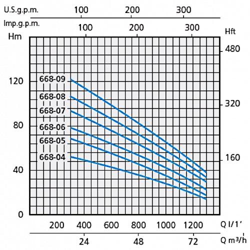 Напорные характеристики насосов серии SXT 668