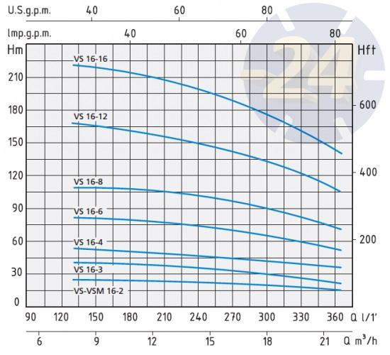 Напорные характеристики Speroni VS 16