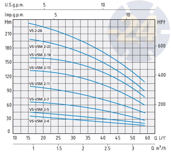 Напорные характеристики Speroni VS 2