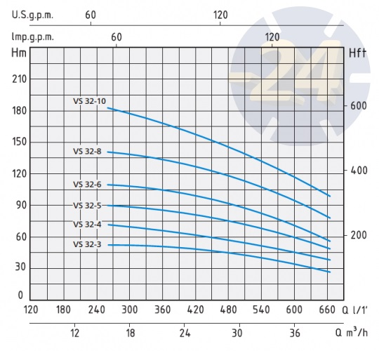 Напорные характеристики Speroni VS 32