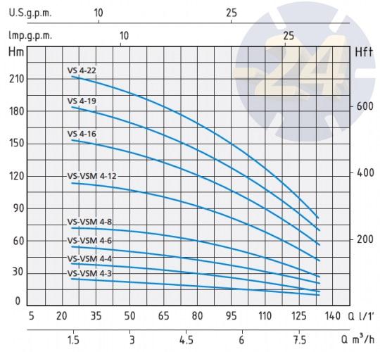 Напорные характеристики Speroni VS 4