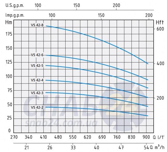 Напорные характеристики Speroni VS 42