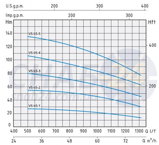 Напорные характеристики Speroni VS 65