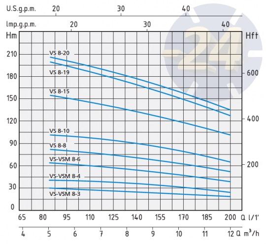 Напорные характеристики Speroni VSM 8